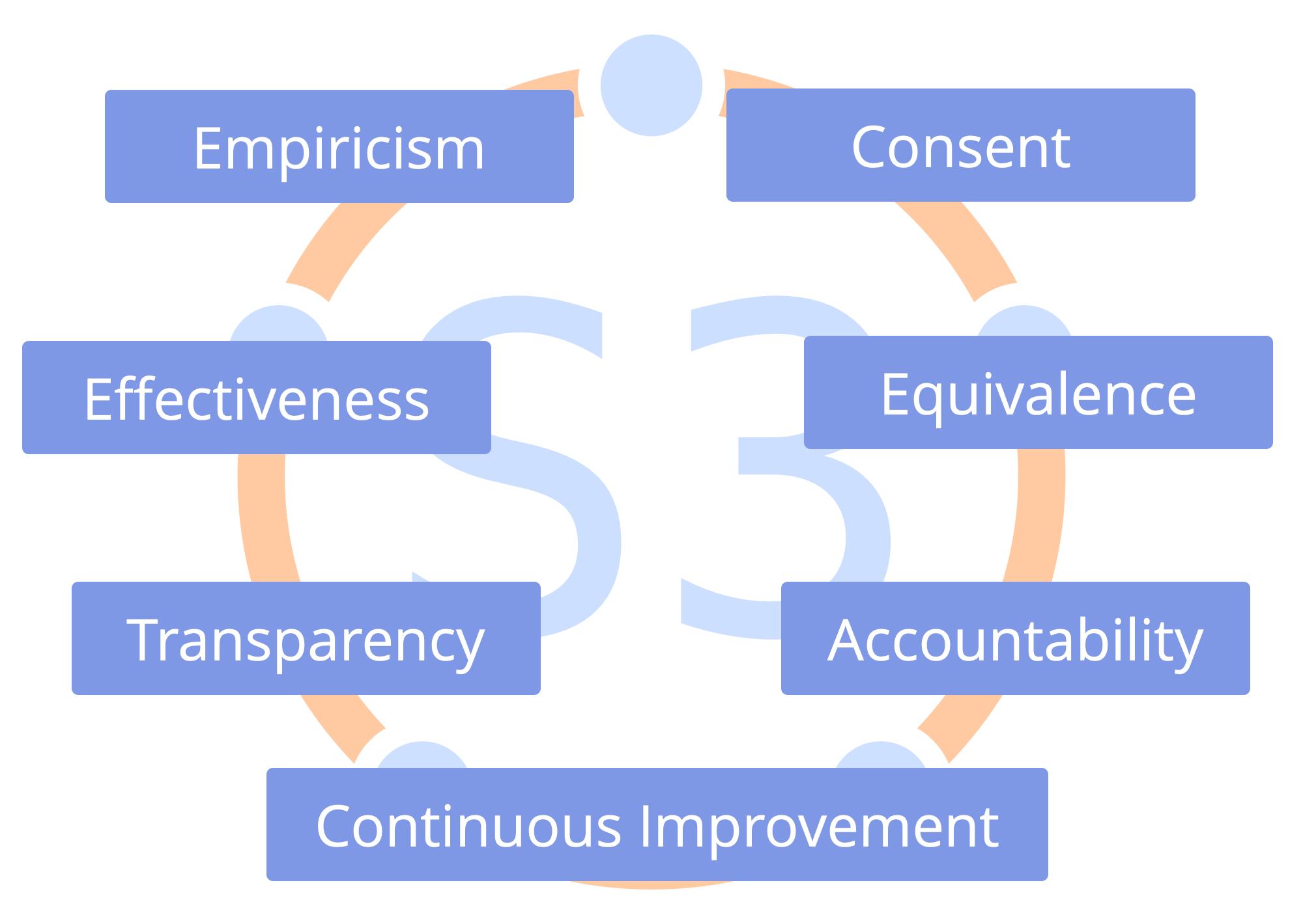 S3 principles Het Adviesbureau